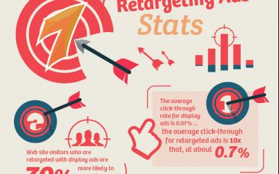 Τι Είναι το Retargeting;